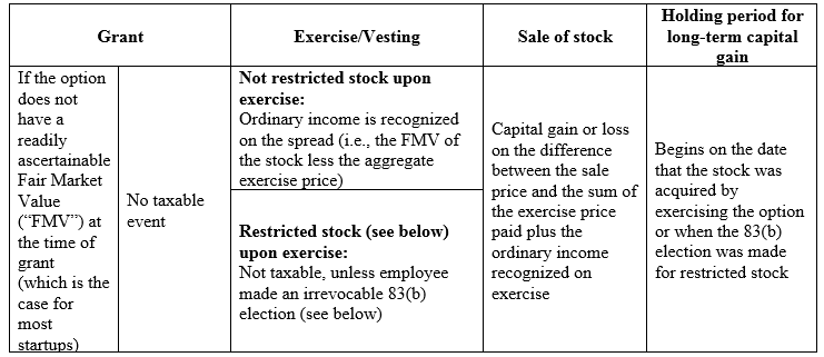 Traditional treatment of stock options and RSUs under Code section 83