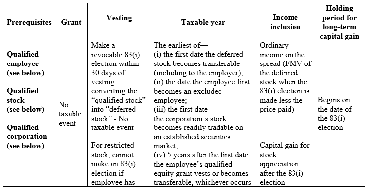 New deferral election for stock options and RSUs under Code section 83(i)